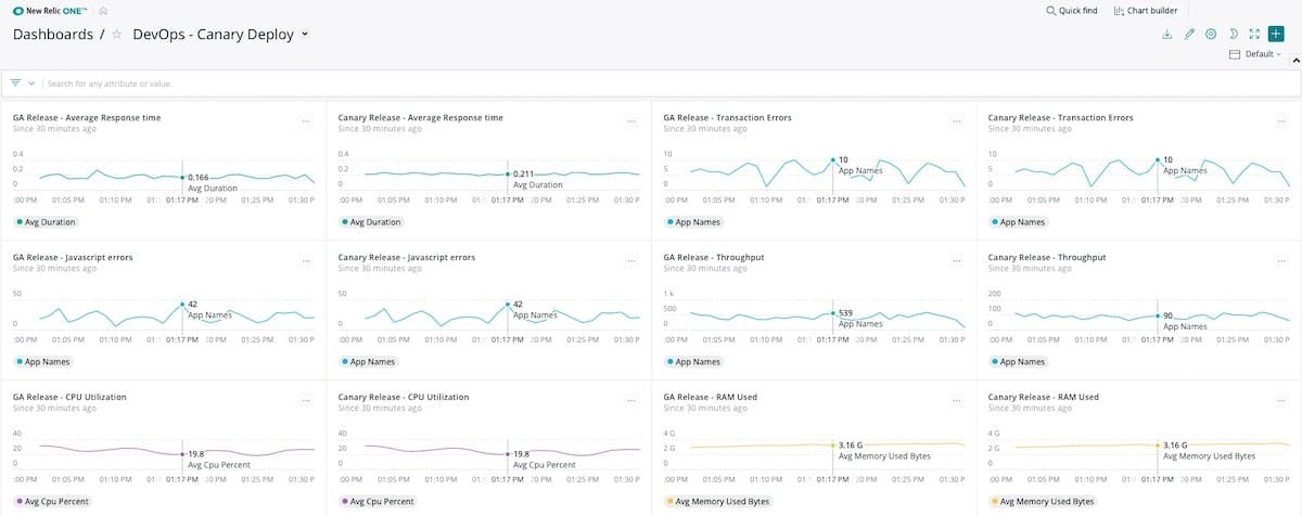 Canary deploy KPIs