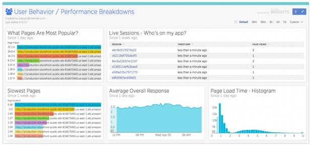 Customer experience dashboards show how performance impacts user engagement.