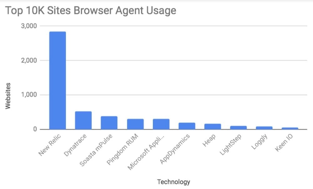 Browser agent deploys for the top 10,000 websites (by traffic) as of August 2019.