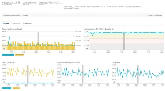 Figure 12. Deployment tracking dashboard in New Relic