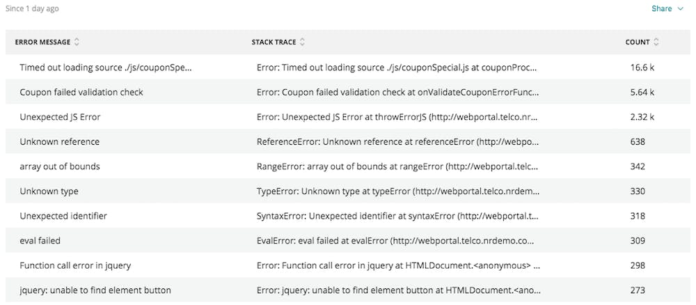 This dashboard chart shows total JavaScript errors by error message and stack trace.