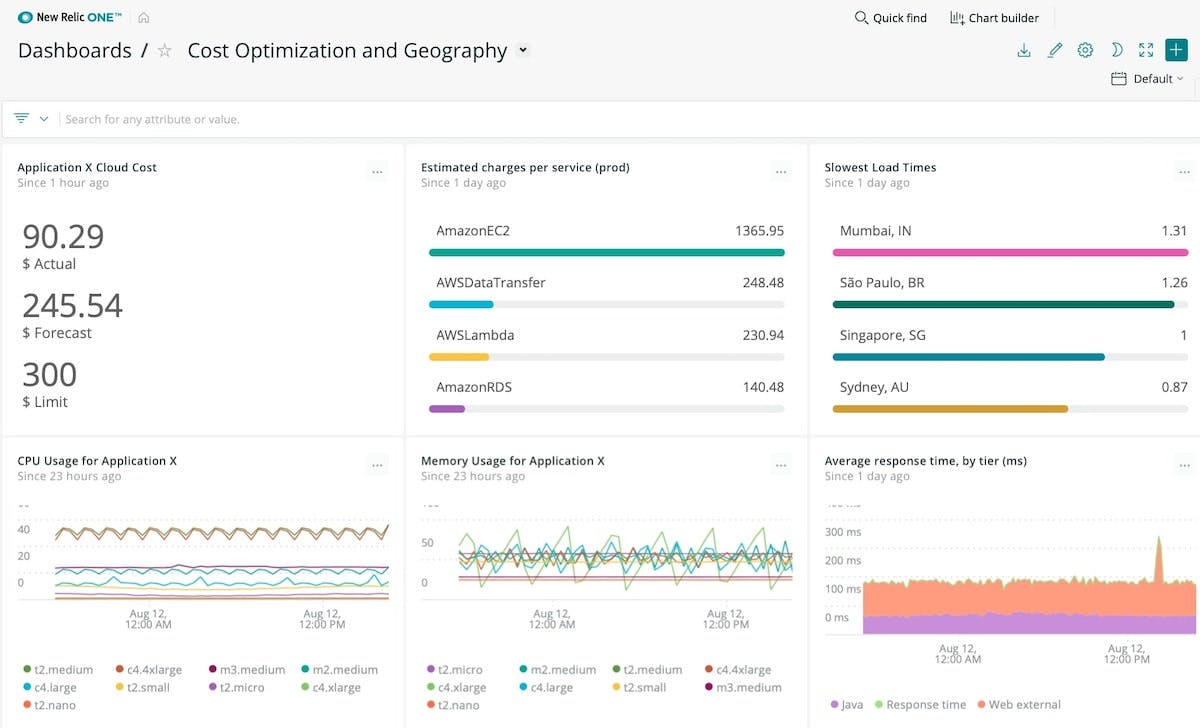 Track your AWS spend side by side with infrastructure, application, and geography KPIs.