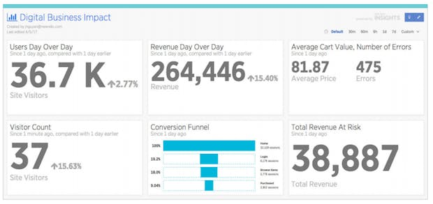 Business dashboards show how the overal digitial exerience drives business outcomes.