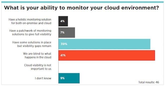 D'après Gartner, de nombreuses entreprises naviguent encore dans le noir en matière de surveillance cloud.