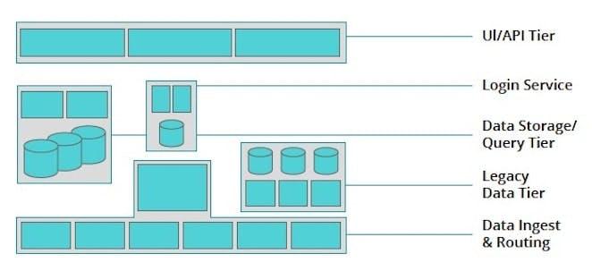 Systeme und Grenzen innerhalb einer Plattform