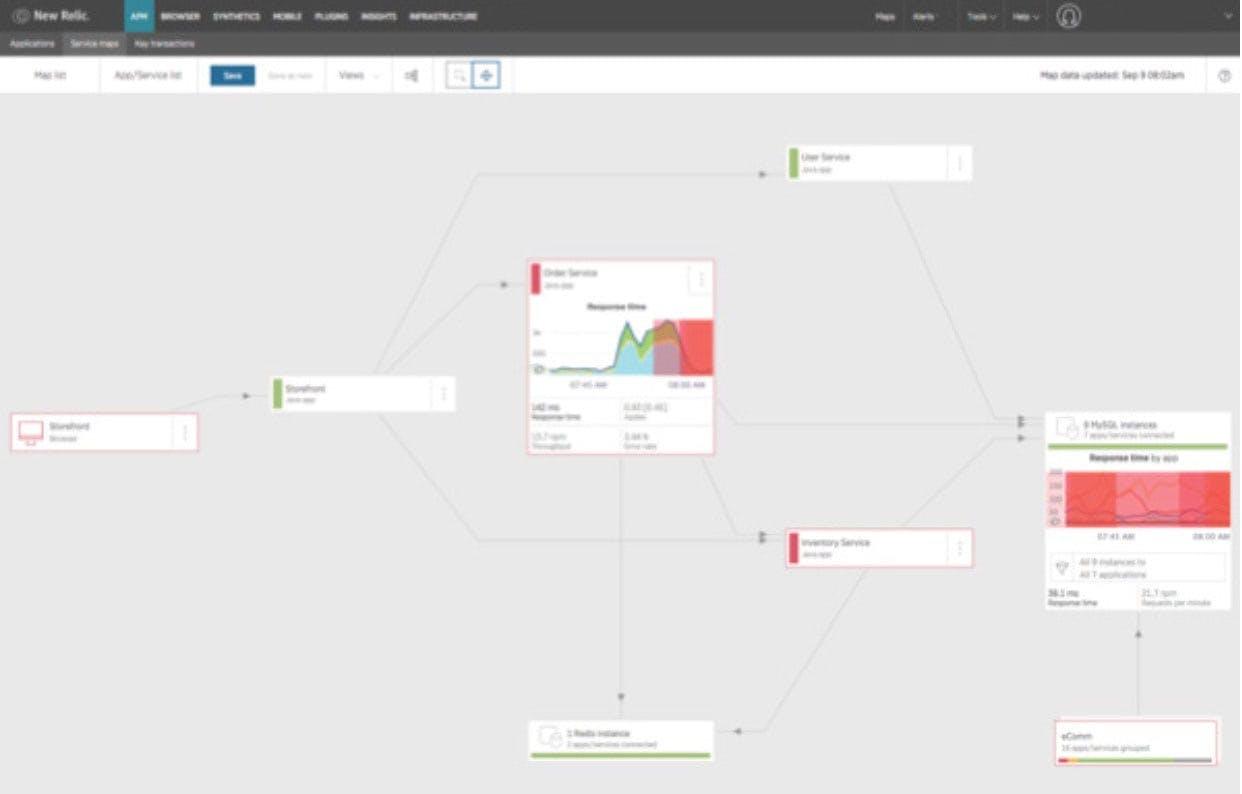 サービスマップは、複雑なアプリケーションの依存関係を可視化します。