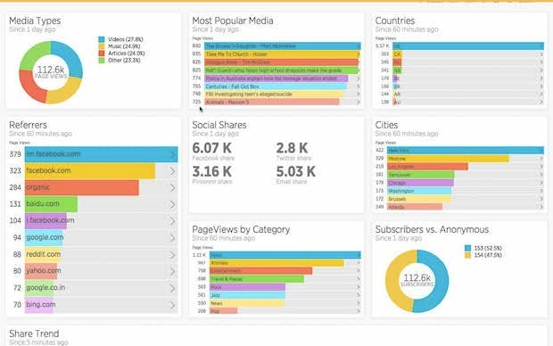 Dashboard example for tracking content engagement (using New Relic Insights)