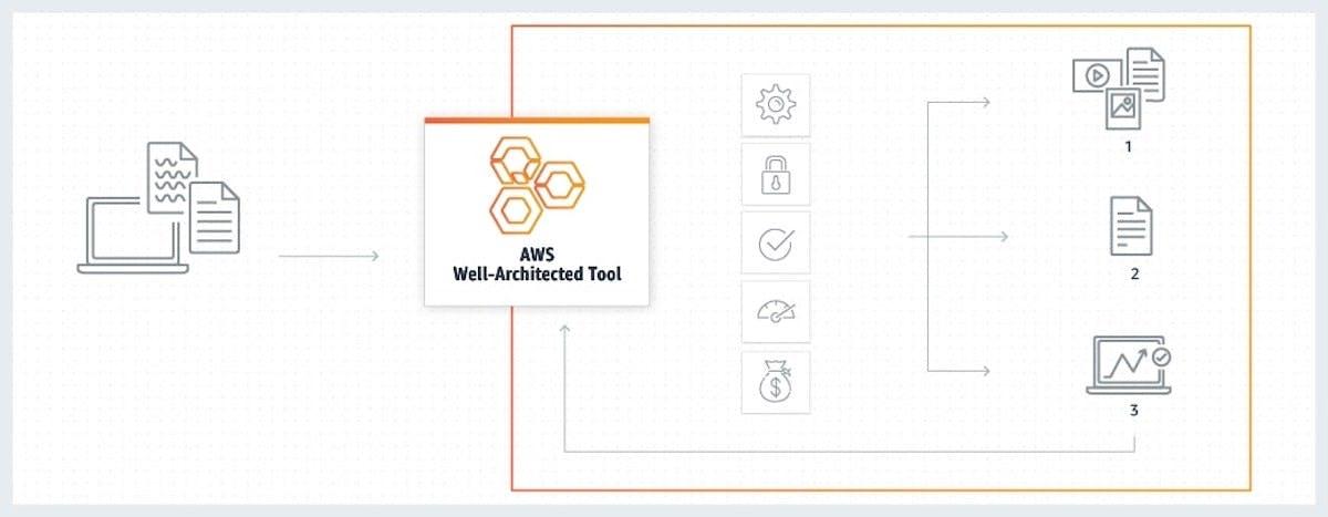 The AWS Well-Architected Framework