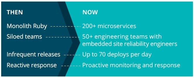 New Relic then and now: The Journey to DevOps