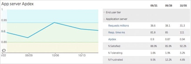 Figure 3. New Relic Apdex overview screen