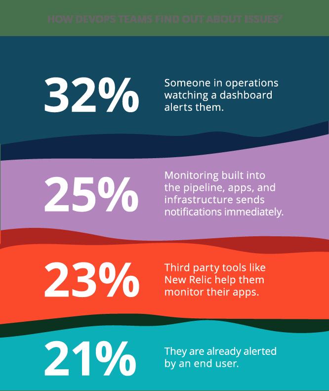 "Source: ""DevOps Survey Results,"" 2nd Watch, 2018."