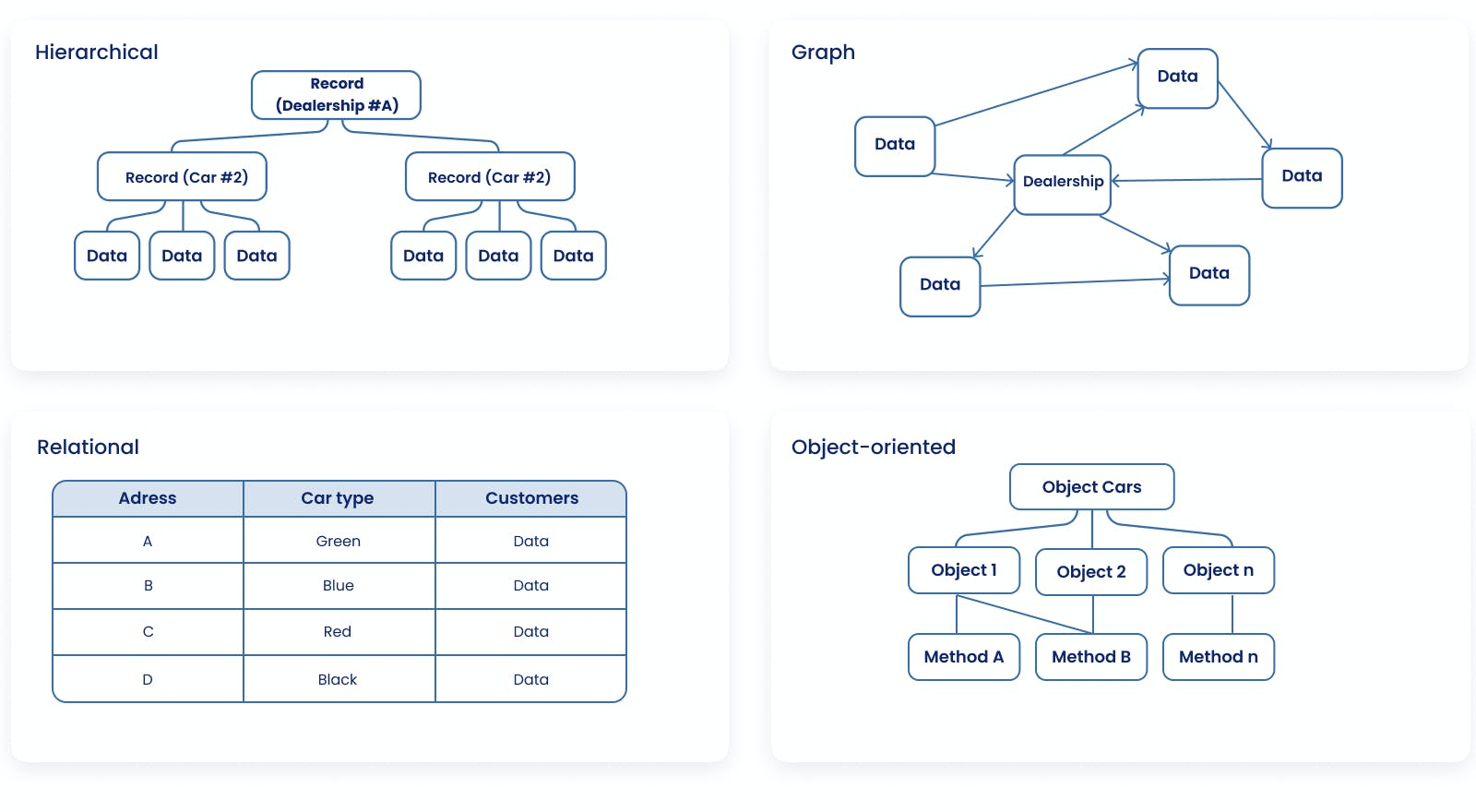 Database development : Types of databases - Hierarchical, Graph, Relational, Object-oriented