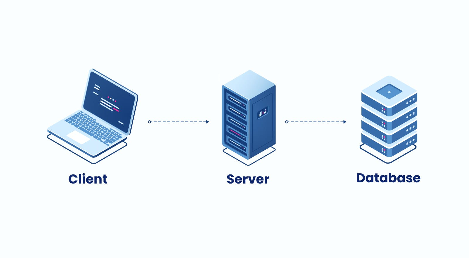 Database development : Client/server/database - how it works