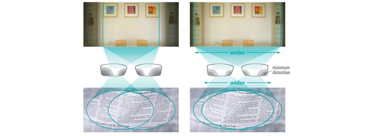 Une solution complète pour la vision de loin et de près
