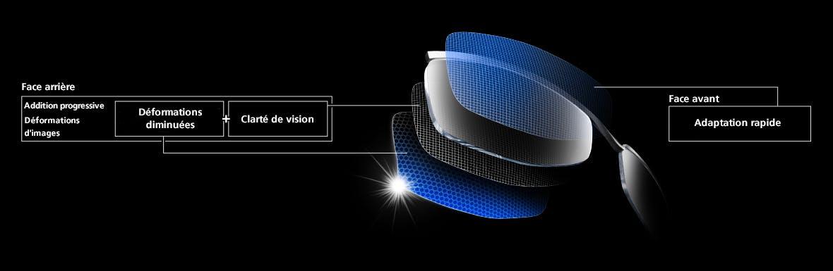 Les zones d'aberrations autour de la pupille sont considérablement réduites. La vison devient nette immédiatement, l'adaptation est alors facilitée.