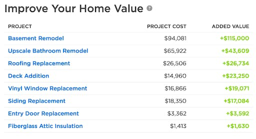 Home remodeling project costs from Zillow based on local factors