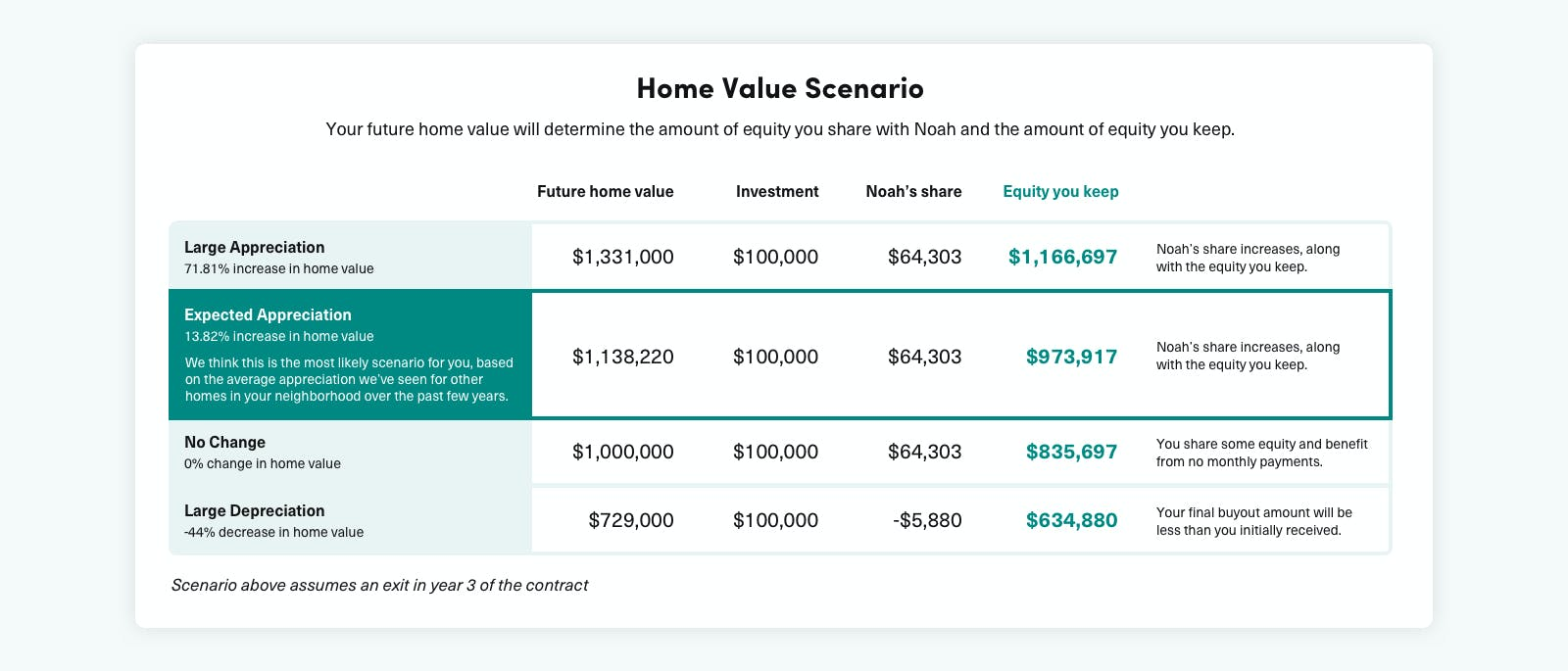 home value scenarios