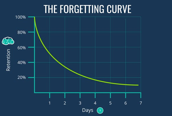 The Forgetting Curve by Hermann Ebbinghaus