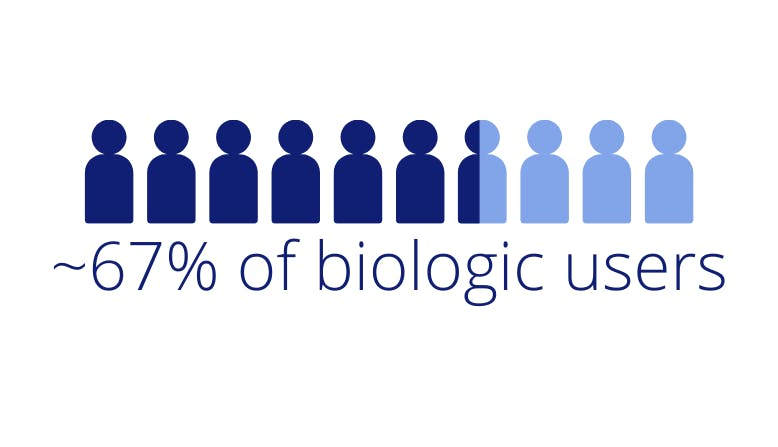"Icon graphic showing 6.5 out 10 people with text ""~67% of biologic users."""