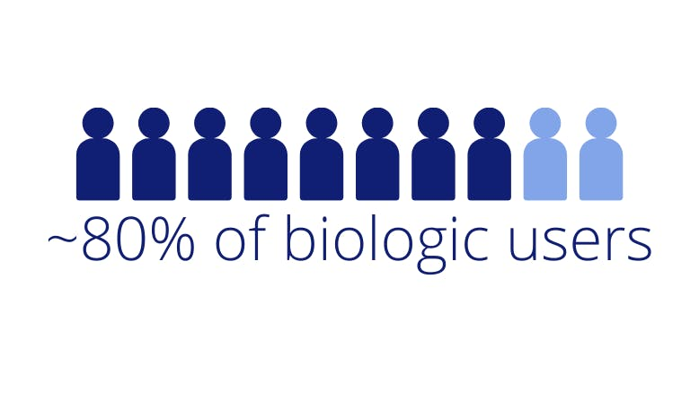 "Icon graphic showing 8 out 10 people with text ""~80% of biologic users."""