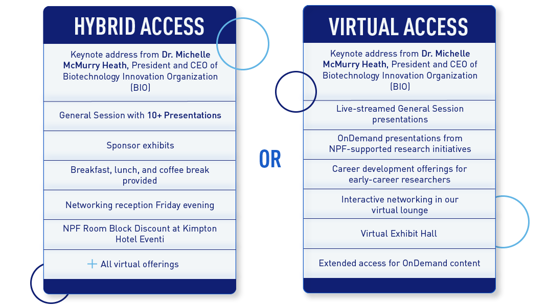 Research Symposium comparison chart for Hybrid and Virtual Access.