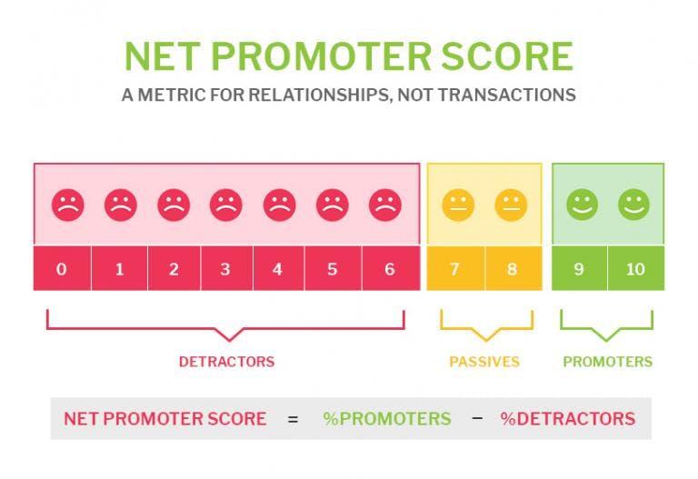 Net Promoter Score visual explanation