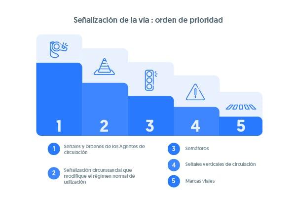 El orden de preferencia de las señales. (1) Señales y órdenes de los agentes de circulación. (2) Señalización circustancial. (3) Semáforos. (4) Señales verticales. (5) Marcas viales.