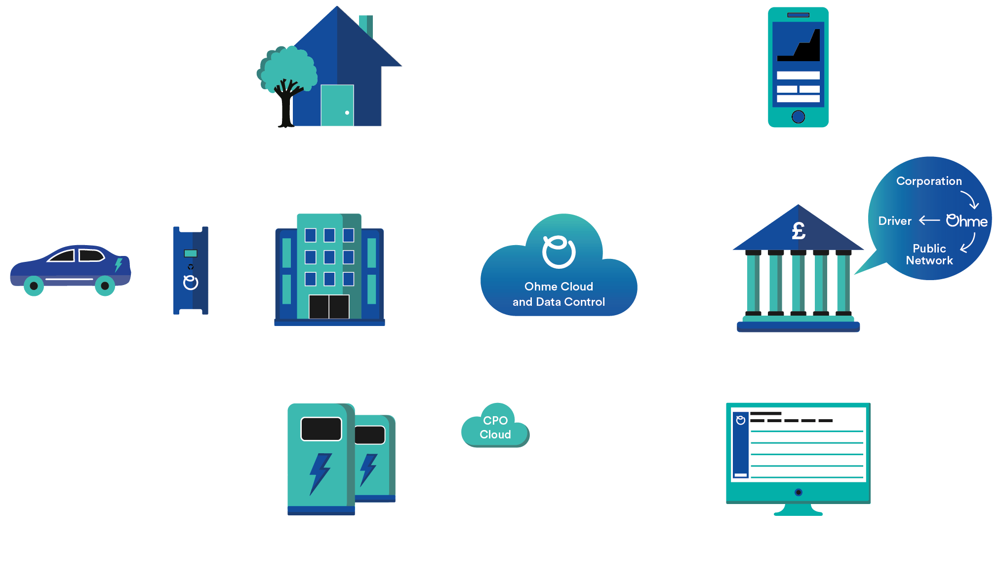 How the Ohme cloud works
