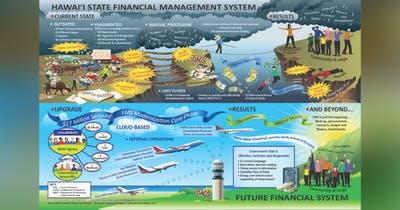 Transforming Hawai'i Government: Hawai'i State Financial Management System Infographic