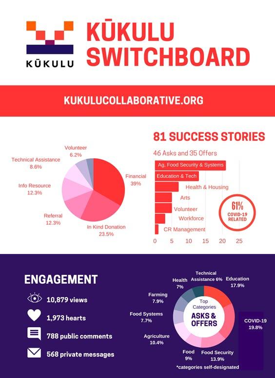 Kukulu Switchboard Infographic Chart