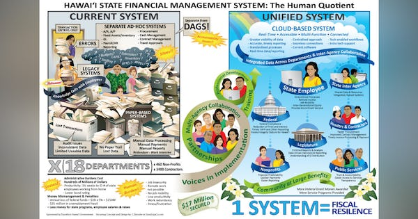 Transforming Hawai'i Government: Hawai'i State Financial Management System - The Human Quotient Infographic