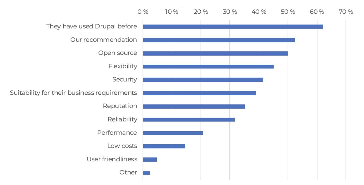 Drupal Business Survey 2020 Reasons for choosing Drupal