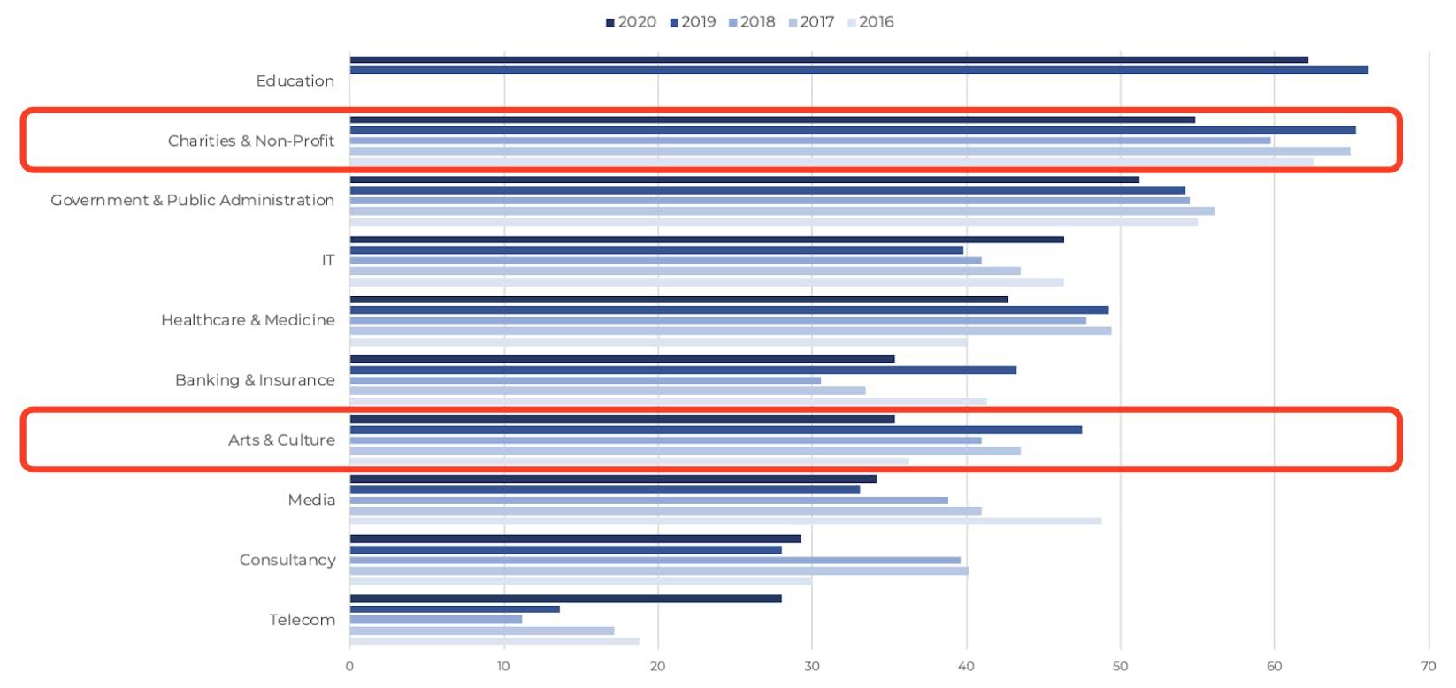 Drupal Business Survey 2020 Top 10 Industries 2