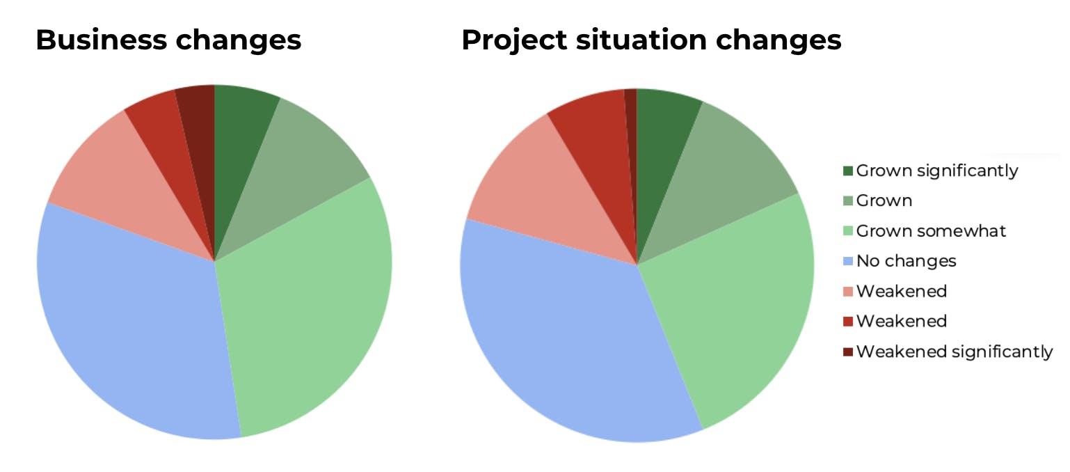 Drupal Business Survey 2020 Business Impact