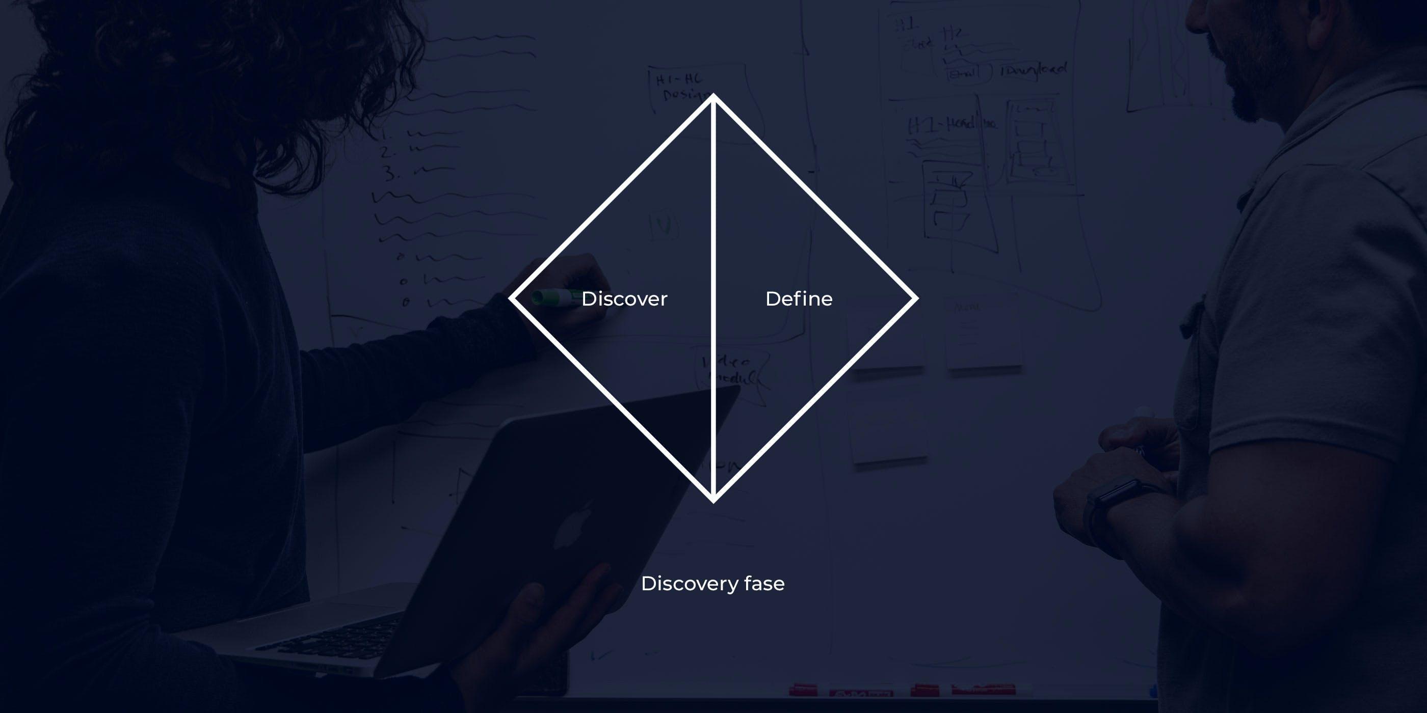 UX Discovery fase uitgelegd