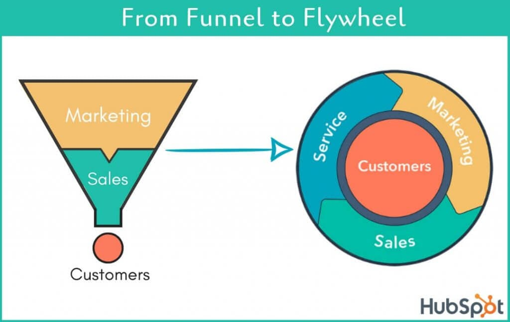 Hubspot's Flywheel model
