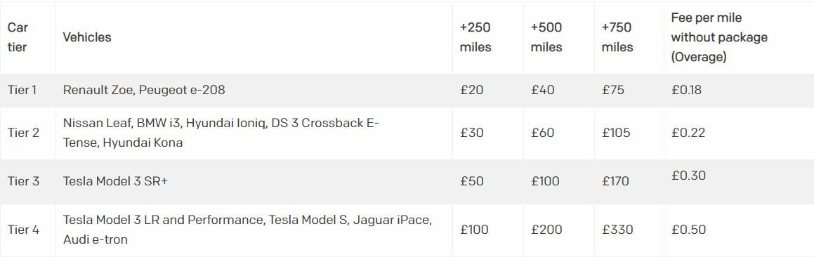 Mileage_pricing_table
