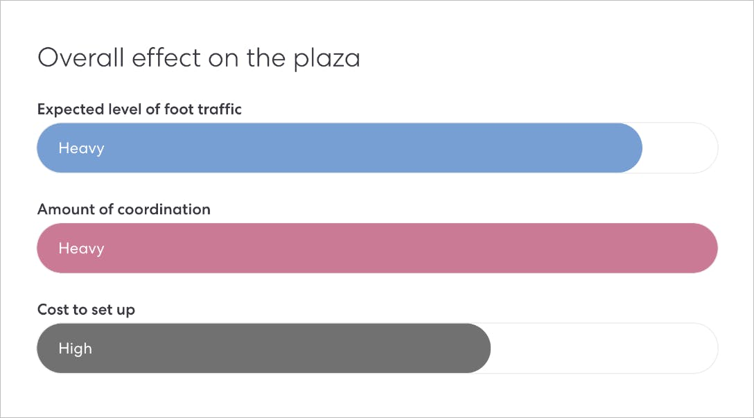 A chart illustrating the overall effects on your plaza.