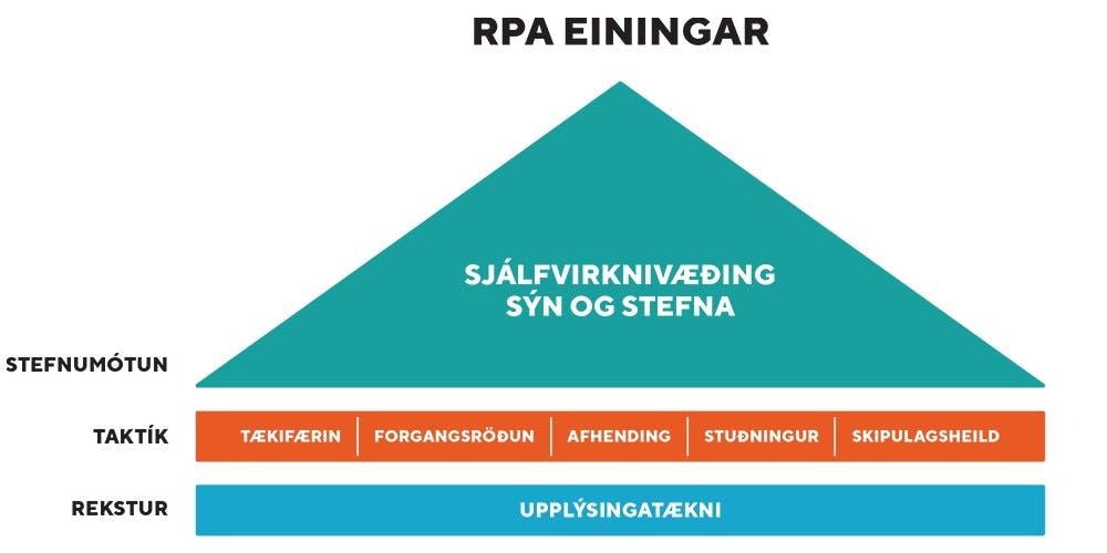 RPA einingar