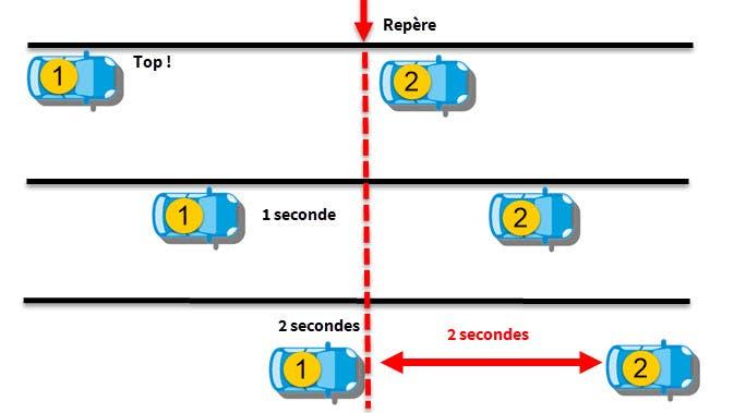 Calculer la distance de sécurité