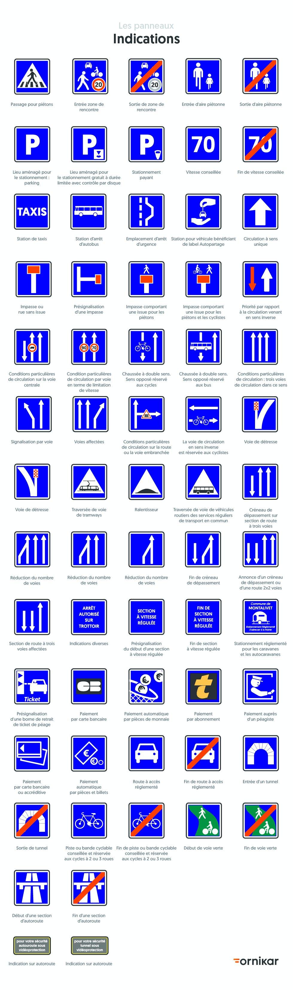 Panneaux d'indication du code de la route