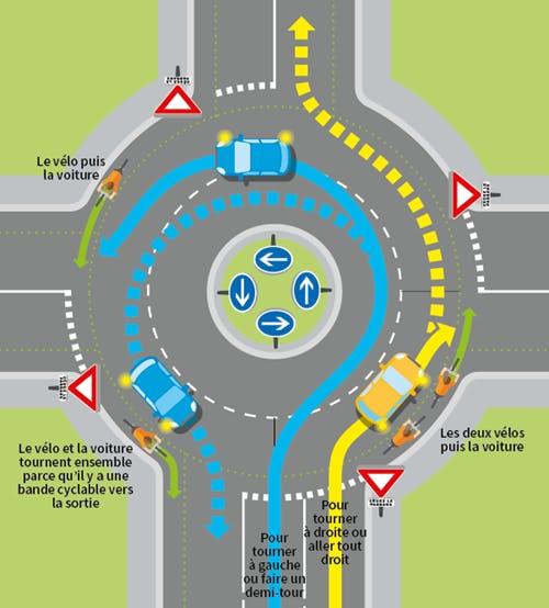 parcours d'automobiles et de cyclistes sur un carrefour a sens giratoire.
