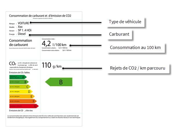 Écomobilité  : lire les étiquettes energétiques