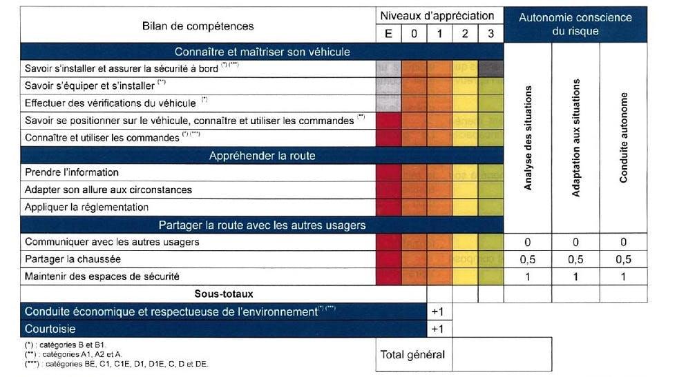 Tableau d'appréciation de la grille d'évaluation