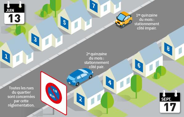 une mise en situation d'une rue à stationnement semi-mensuel