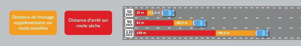 Distance d'arrêt et de freinage