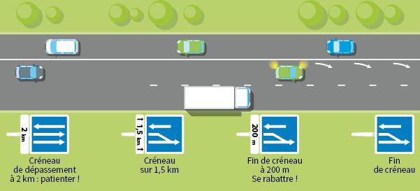 Schéma représentant différents créneaux de dépassement ainsi qu'une ligne blanche continue.