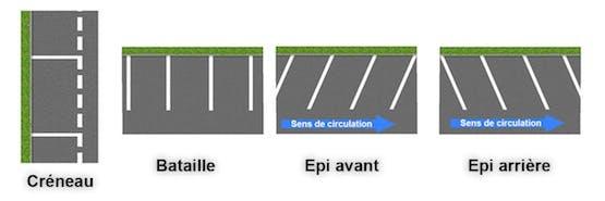 Différents espaces de stationnement