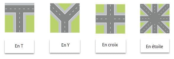 Les différents types d'intersections
