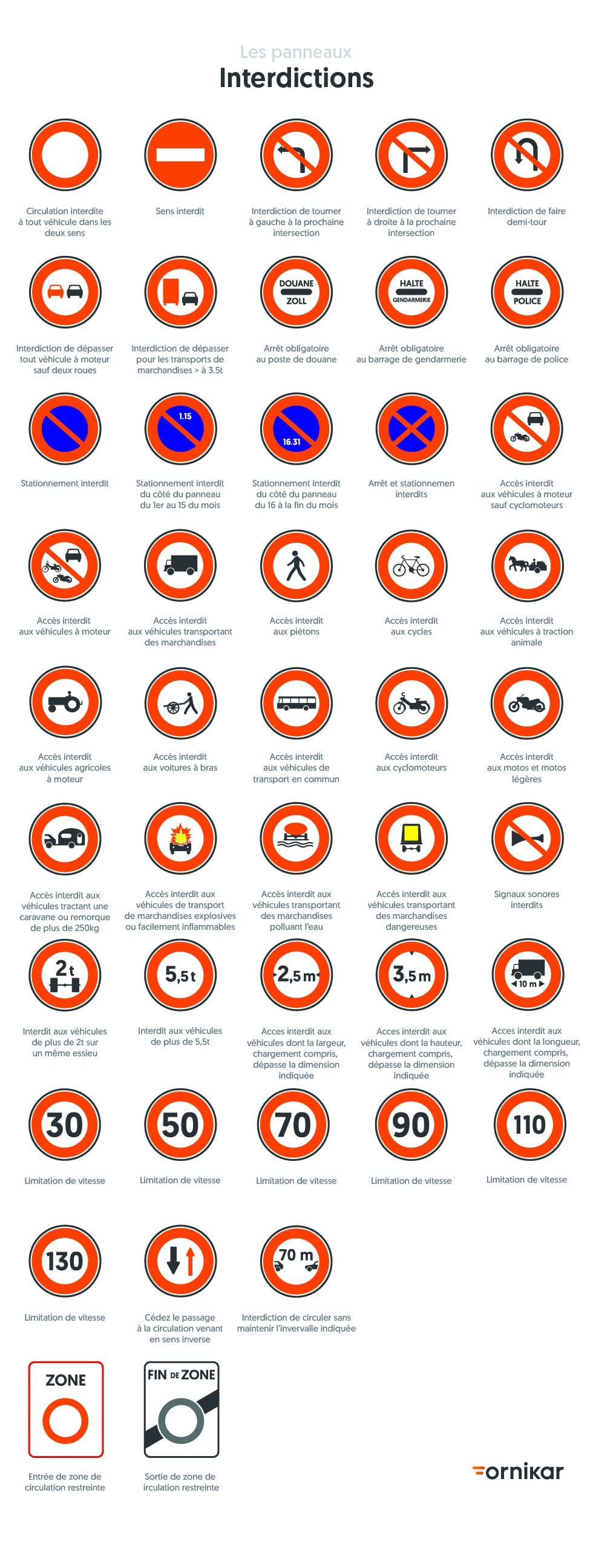 Planche panneau : tous les panneaux d'interdiction